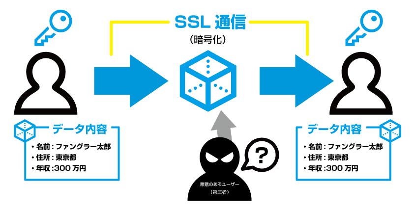 SSLマン
